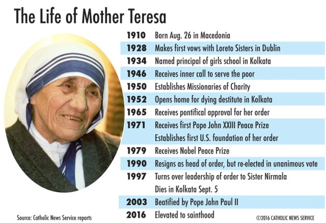 mother teresa information Canonization of blessed teresa of calcutta theme program tickets spiritual preparation prayer other useful information m other t eresa t o b e c anonized o n 4 s eptember 2016.