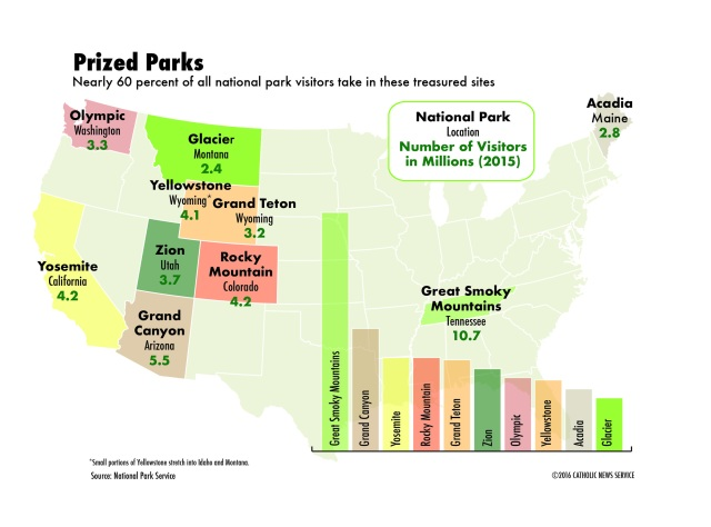 Where are the most popular U.S. national parks? (CNS graphic/Liz Agbey)